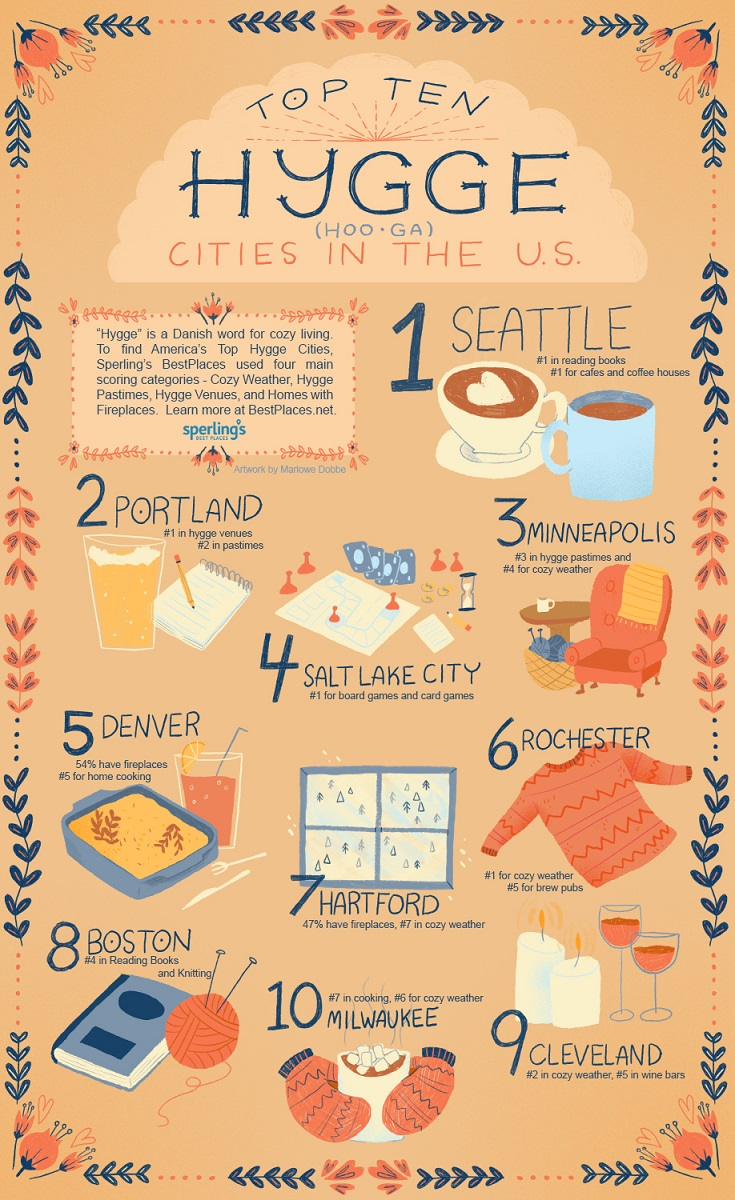Best Places to Live – City Rankings – Americas Top Hygge ...